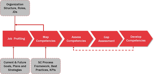 Supply Chain Competency Develpment Approach