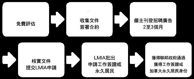 timeline-i-6.png