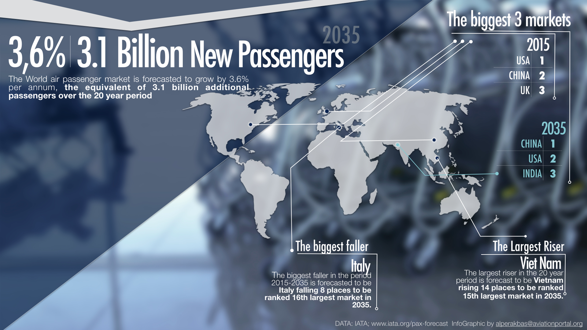 3.1 billion new passengers by 2035
