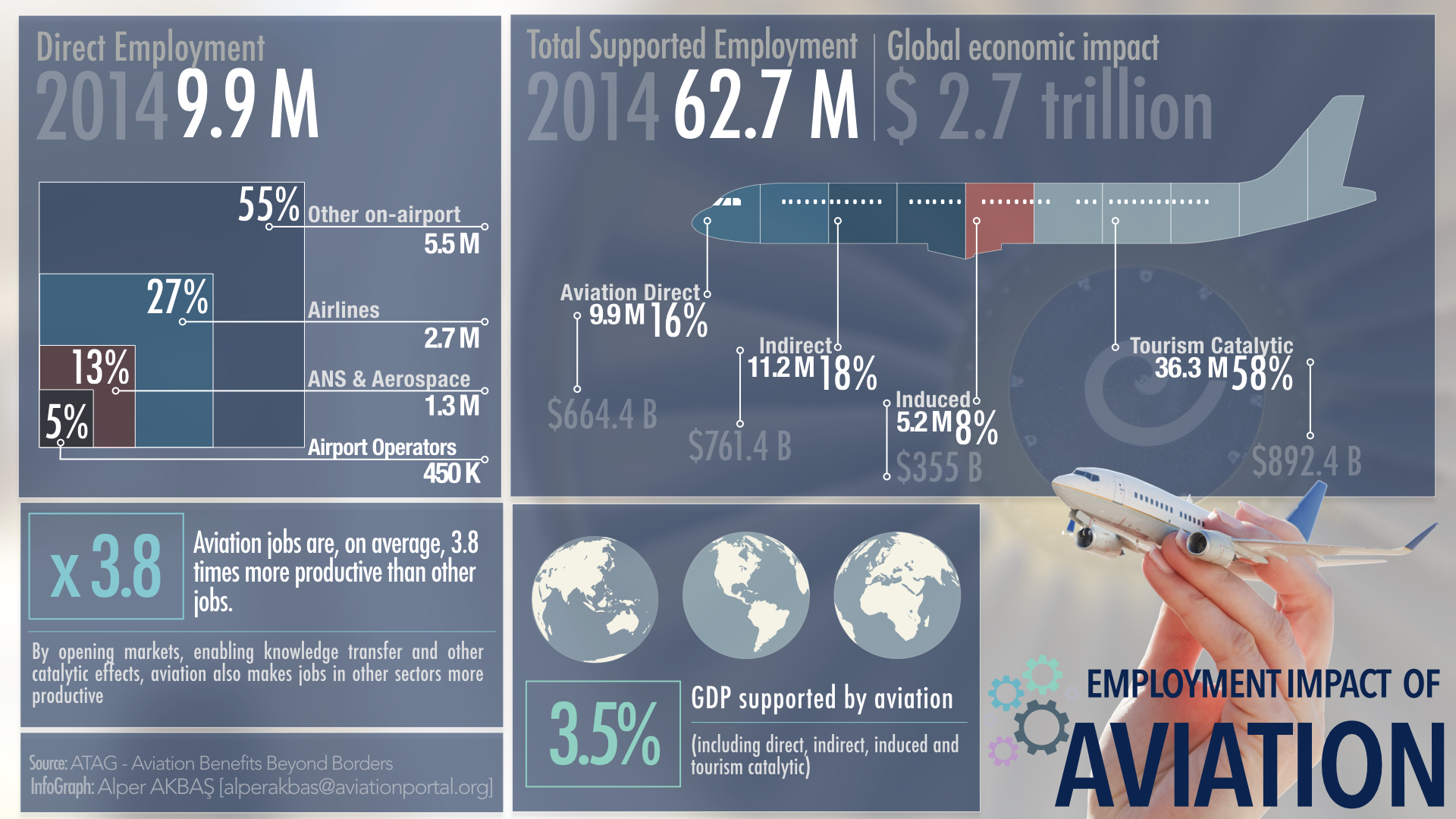 Economic Impact of Aviation Part II