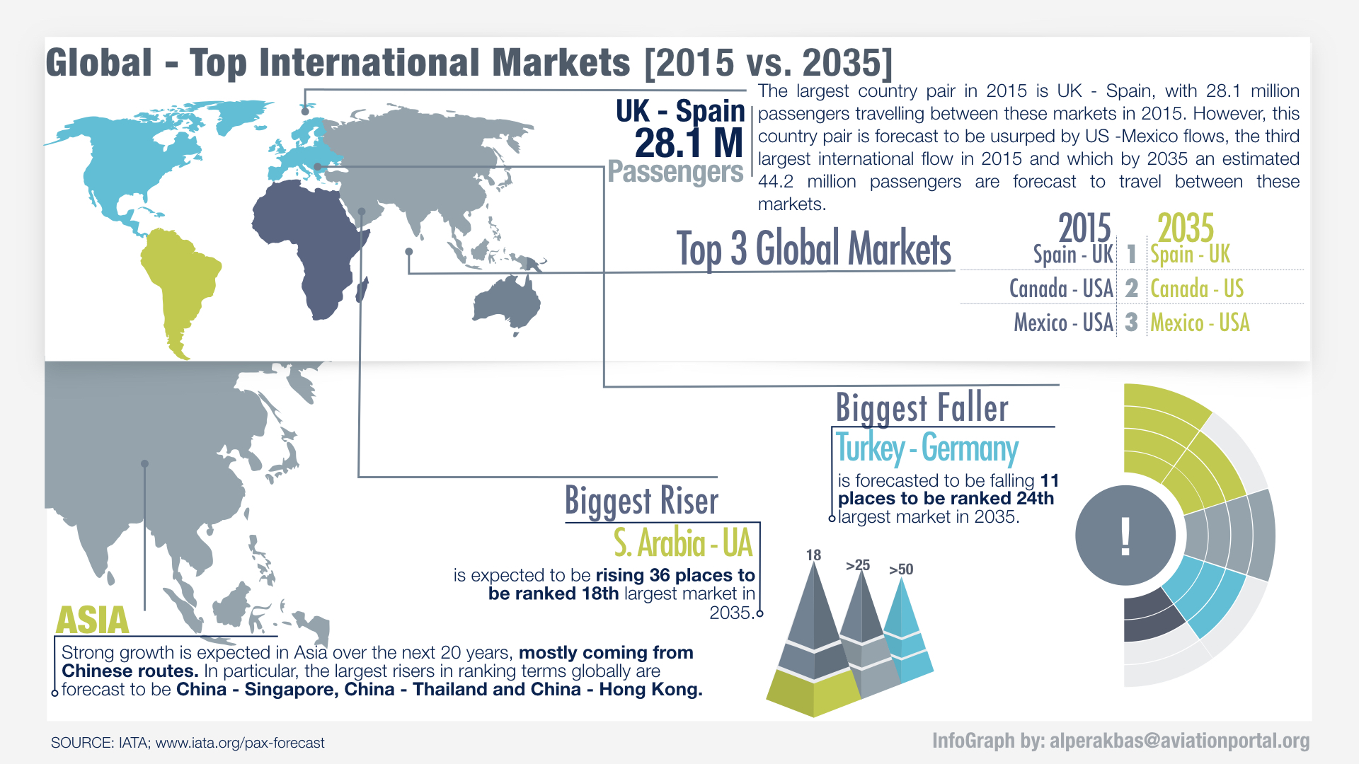 Top International Markets