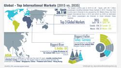 Top International Markets