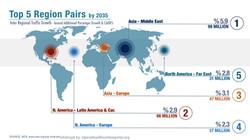 Top 5 region pairs by 2035