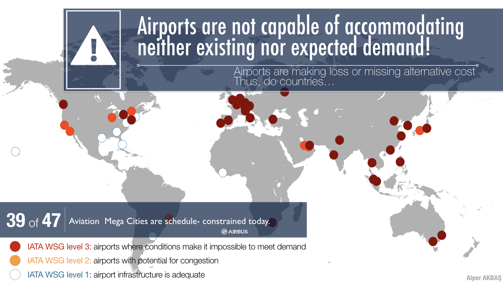 Top airports are congested.