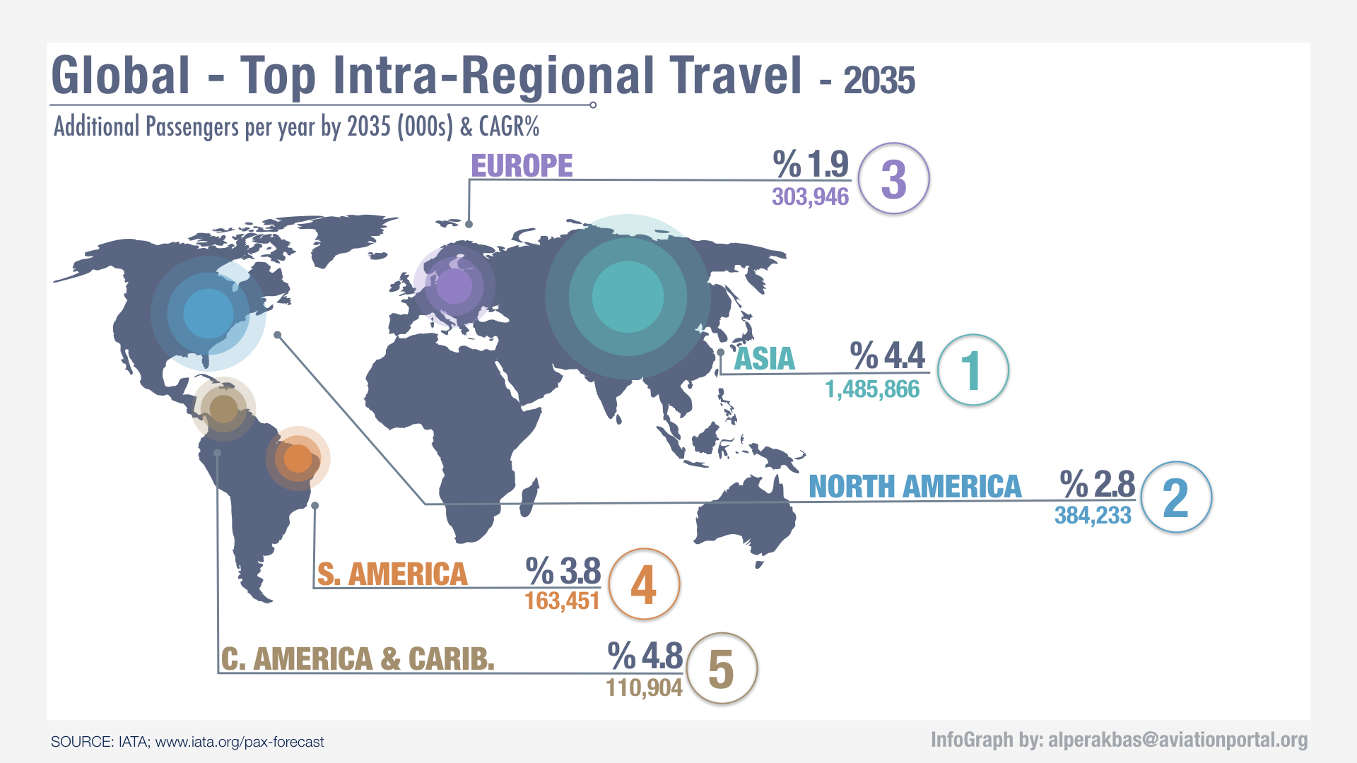 Top intra-regional travels by 2035
