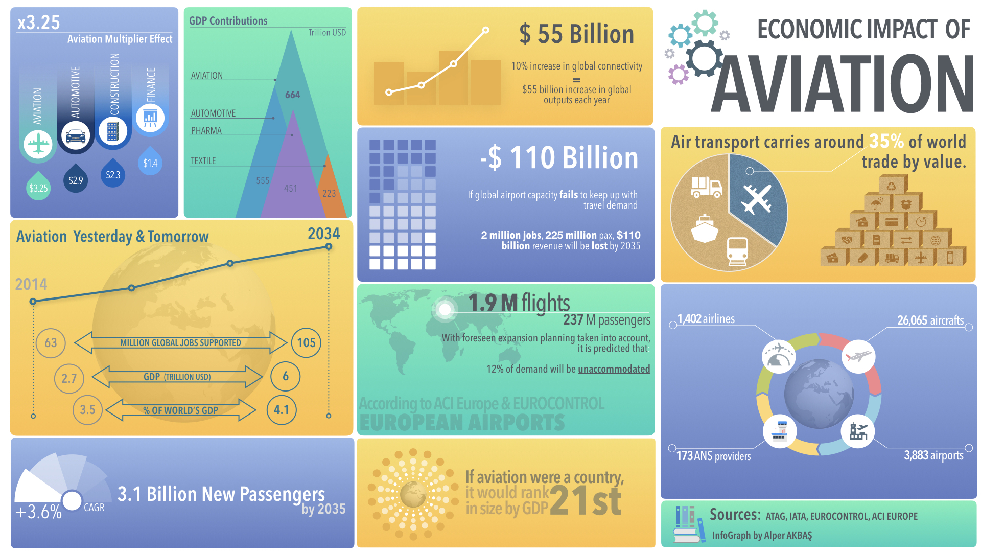 Economic Impact of Aviation