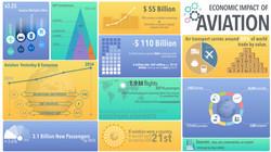 Economic Impact of Aviation