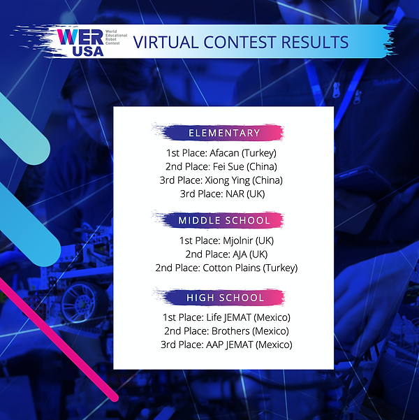 WER Virtual Contest Results.png