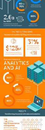Transforming Insurance with Data Infographic