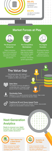 Digital Transformation in Analytics Infographic