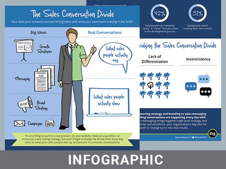 The Sales Conversation Divide