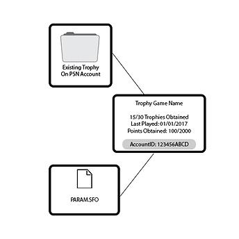 AccountID modification