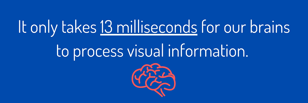 Infographic about how quickly people process visual information