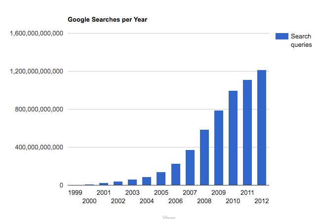 Graph of Google searches per year