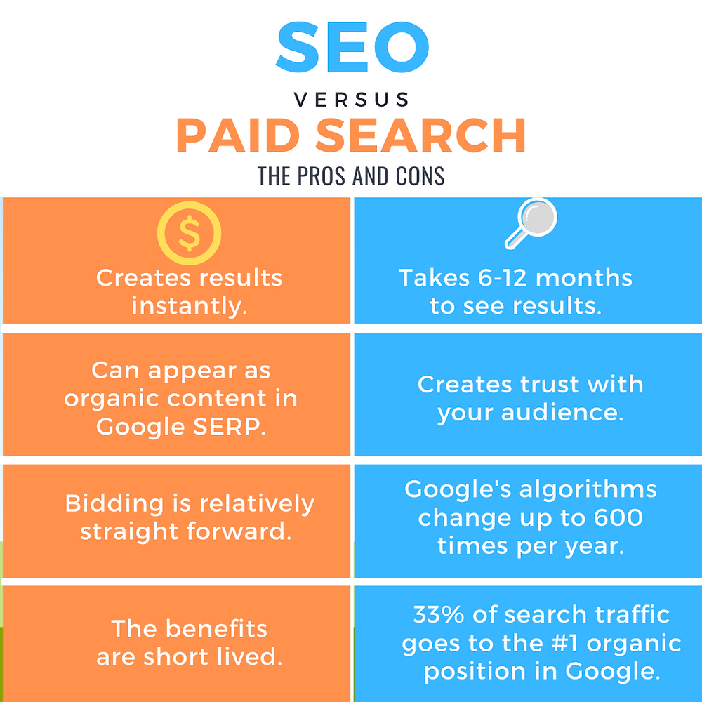 Digital Emily infographic about SEO vs paid search