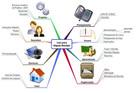 Uso de mapas mentais com ferramenta para gestão de projetos