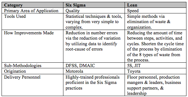 Six Sigma versus Lean Comparison Table