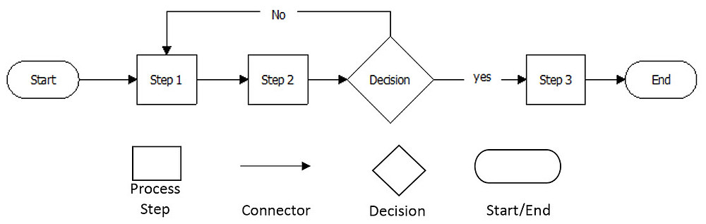 Basic Process Map