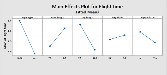 Main Effects Plot of Flight Time Example