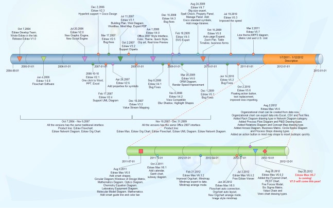 Example of Detailed Timeline