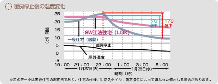 暖房停止後の温度変化.png