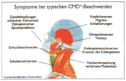 Kiefergelenk Physiotherapie Ergotherapie Logopädie Herrieden