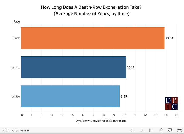 Average Exoneration Time by Race.png