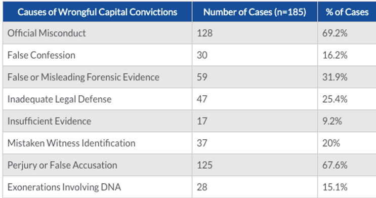 Causes of Wrongful Capital Convcitions.p