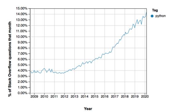Dữ liệu: Đầu tư vào Python