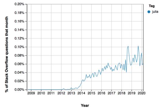 Dữ liệu: Đầu tư vào Julia