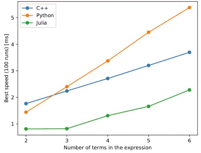 So sánh tốc độ giữa Python, Julia và C++