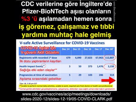 CDC verilerine göre : Aşı olanların %3 'ü iş göremez, çalışamaz ve tıbbi yardıma muhtaç hale gelmiş!