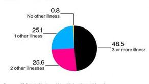 İtalya'da Coronavirüsünden Öldüğü Söylenen Vakaların %99 'unda Başka Hastalıklar da Var.