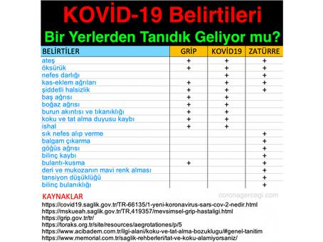 Kovid-19 BELİRTİLERİ Ne Kadar da ÖZELMİŞ !! Ne Kadar da AYIRT EDİCİYMİŞ !!