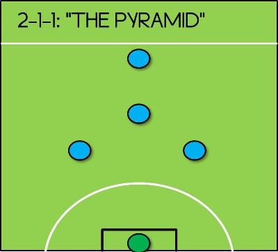 ฟุตซอล The Pyramid