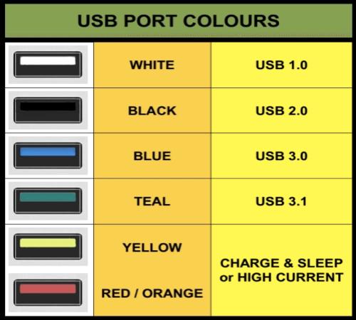 USB Port Colours