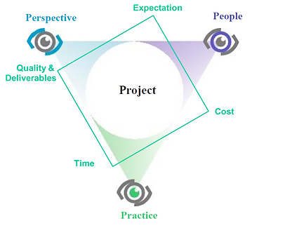 Project Management Competence Matrix