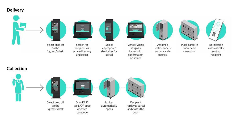 parcel-locker-software-workflow
