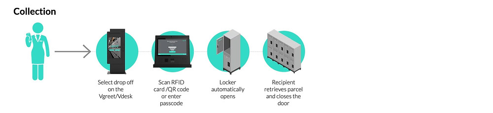 parcel-delivery-lockers-workflow