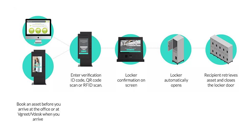 it-asset-locker-software-workflow