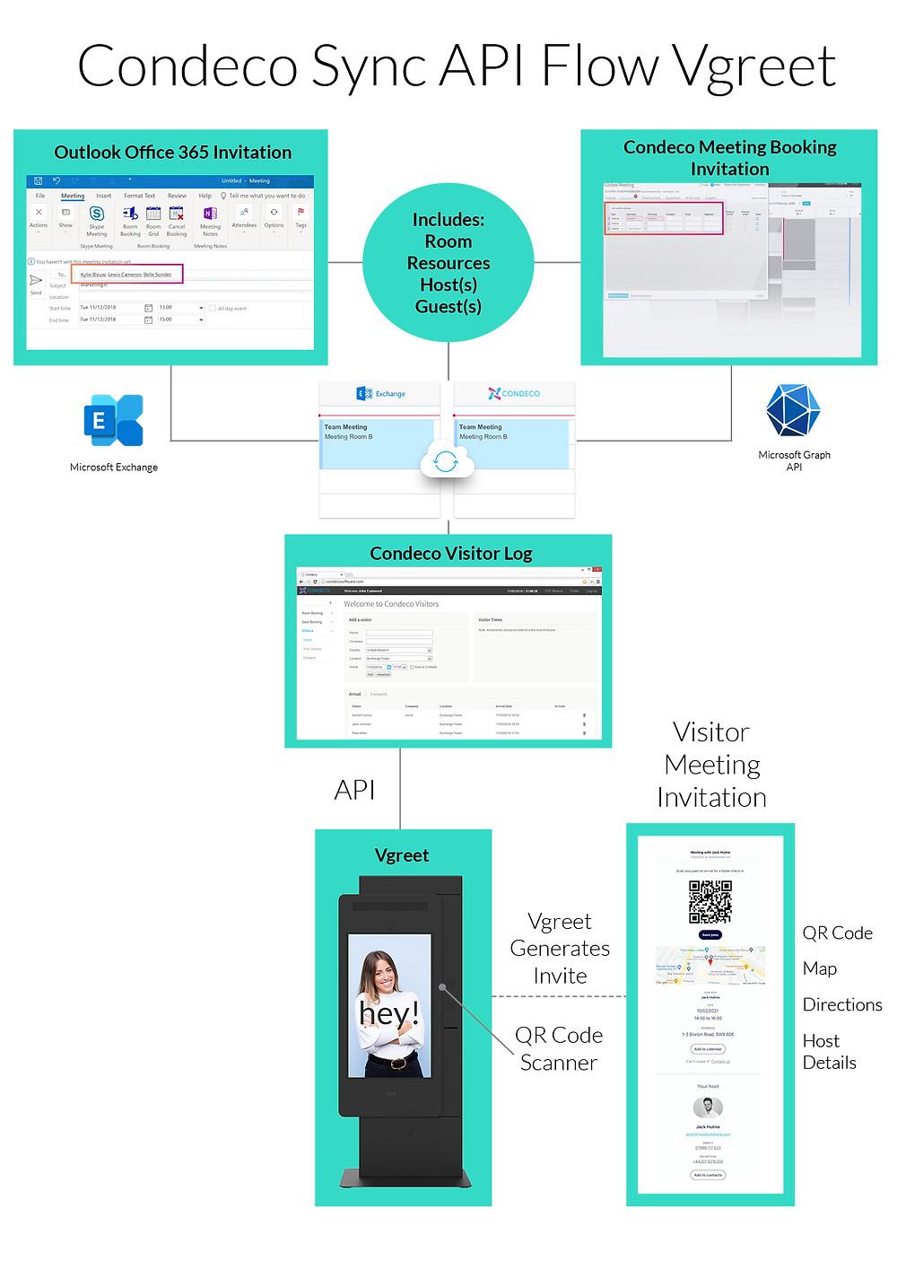 condeco-exchange-sync-API-flow