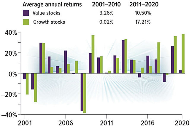WA_21033_Are-Value-Stocks-Poised-for-a-C