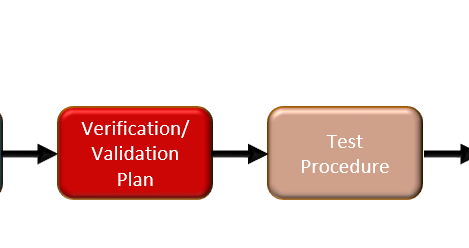 Selecting Tests Based on Requirements and Lists- Reliability and Validation Test Plan Development