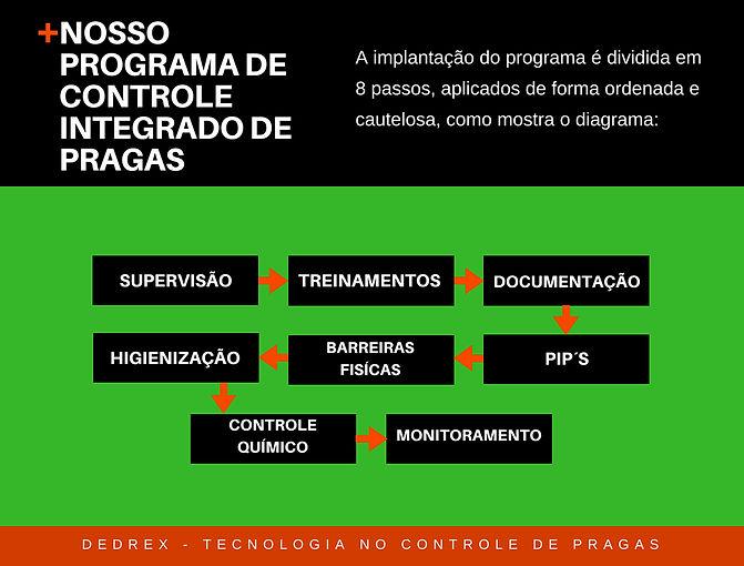 Nosso programa de controle integrado de