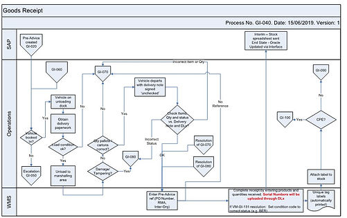 Warehouse Management System process map