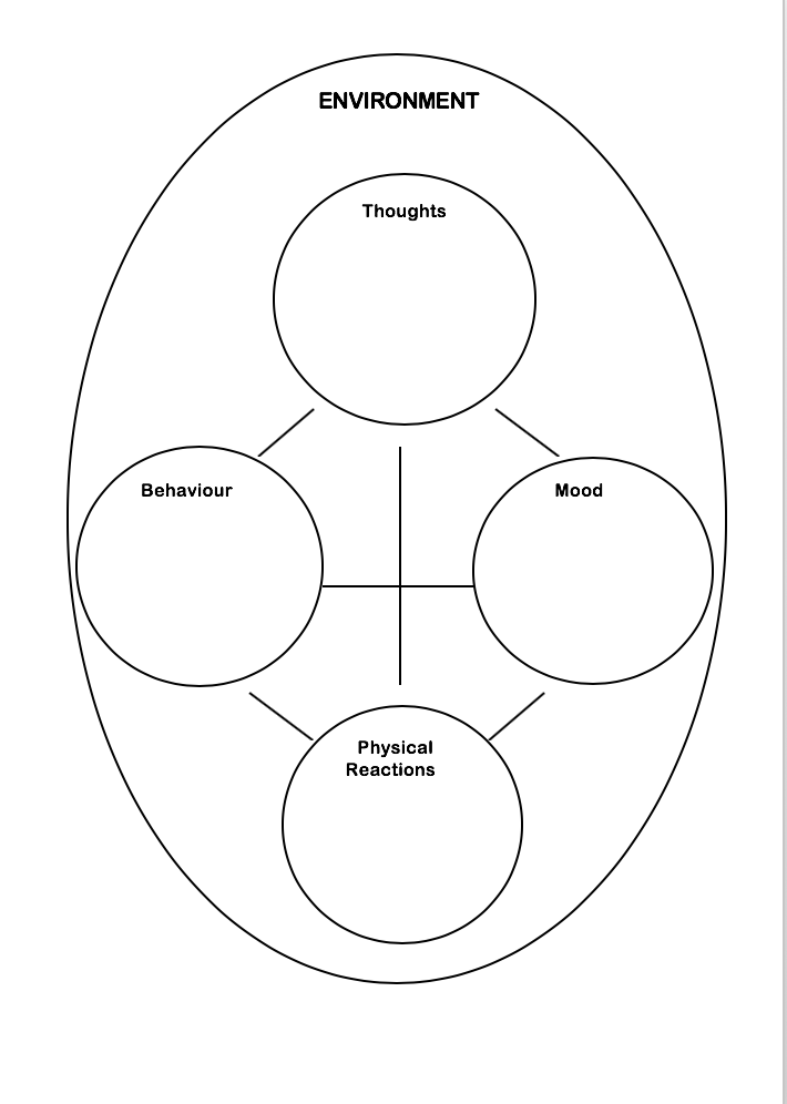 CBT Five area  model