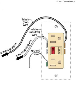 Homeowner Tips Ground Fault Circuit Interrupters
