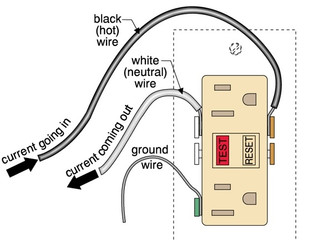 Homeowner Tips - Ground Fault Circuit Interrupters