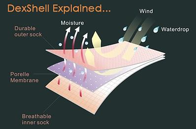 DexShell Material Explainer.png