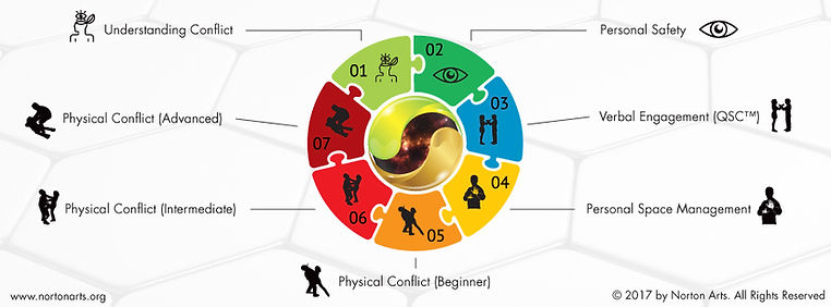 Norton Arts Modular-Based Conflict Management Training provides practical skills in identifying, avoiding and managing conflict.